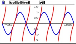 Figure 1. y = tan(x) in red and y = sin(x) in blue