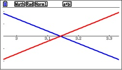Figure 2. The previous graph zoomed in.