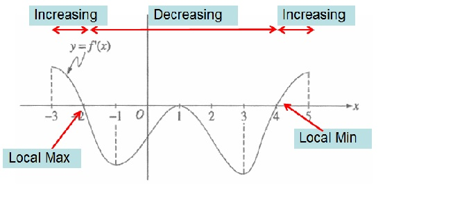 Reading the Derivative's Graph | Teaching Calculus