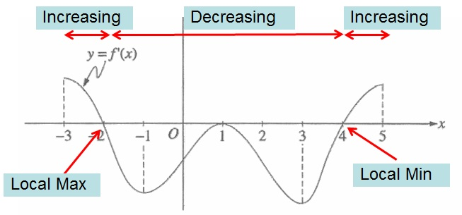 Reading the Derivative's Graph   Teaching Calculus
