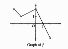 Graph Piecewise Functions