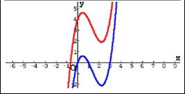 Red Graph: $latex y={{x}^{3}}-4{{x}^{2}}+3x+4$ Blue Graph: $latex y={{x}^{3}}-4{{x}^{2}}+3x$