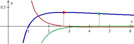 The function is shown in blue, the derivative and maximum in red, and the second derivative and the point of inflection in green.
