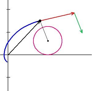 Blog cycloid 3