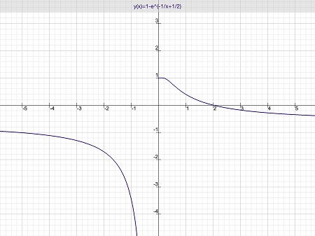 DEq graph