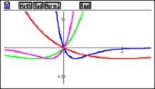$latex y=bx{{e}^{bx}}$  b = -5 in blue, b = -1 in red, b = 2 in green and b = 4 in magenta.
