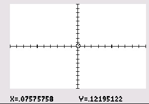 "The cursor is located one pixel to the right of the y-axis and one pixel above the x-axis in the ""standard"" window of a TI-8x. Note the coordinates of that pixel at the bottom of the screen."