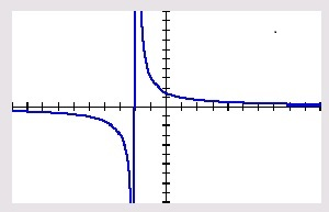 """The function $latex \displaystyle y=\frac{3\left( x-2 \right)}{\left( x-2 \right)\left( x+2 \right)}$ in the standard window. The vertical line is not really the asymptote and the """"hole"""" at (2, 0.75) is not seen."""
