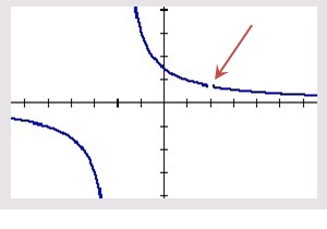 """The function $latex \displaystyle y=\frac{3\left( x-2 \right)}{\left( x-2 \right)\left( x+2 \right)}$ in the """"decimal"""" window. The """"asymptote"""" is not shown and the """"hole"""" at (2, 0.75) is visible."""